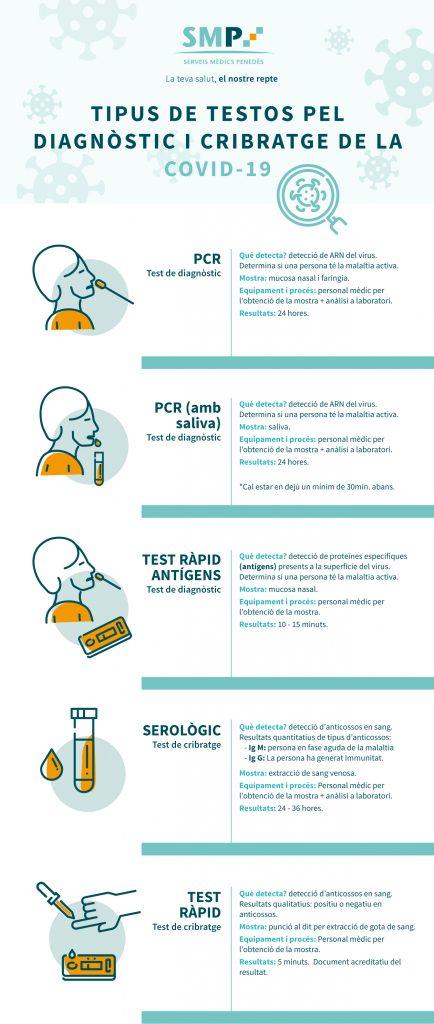 Tipus de tests pel diagnòstig i cribratge de la Covid19